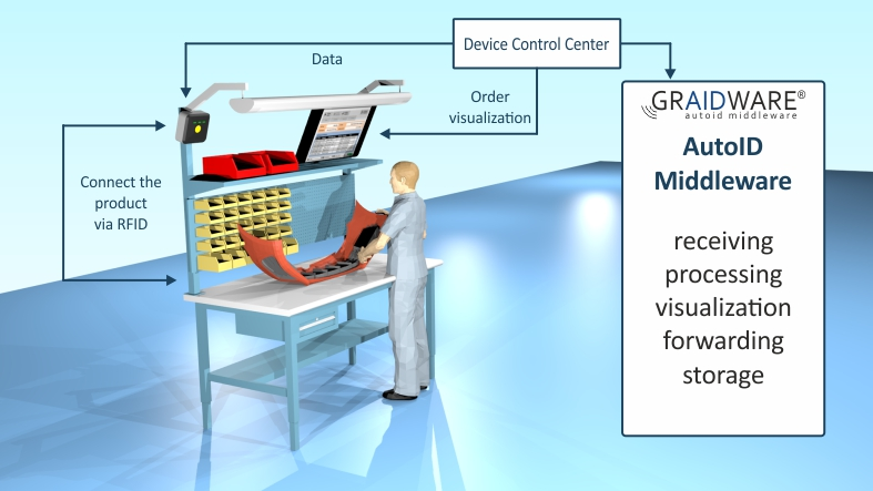Order picking using RFID   SIGMA Chemnitz GmbH