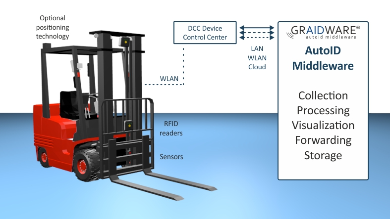 Identification on forklift truck | SIGMA Chemnitz GmbH